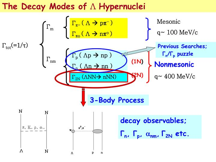 The Decay Modes of