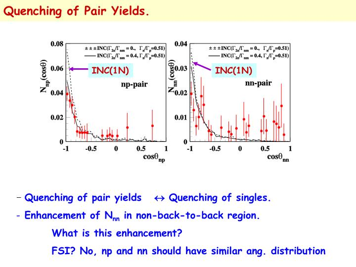 Quenching of Pair Yields.