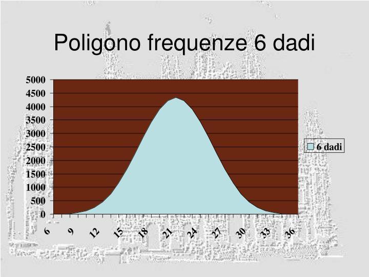 Poligono frequenze 6 dadi