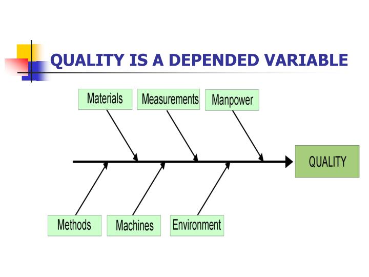 QUALITY IS A DEPENDED VARIABLE