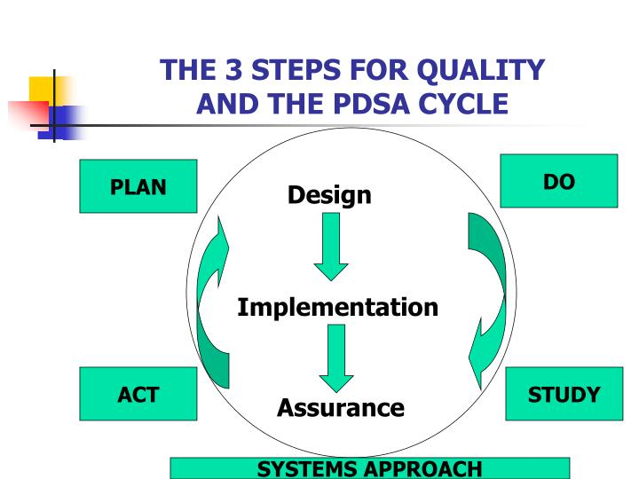 THE 3 STEPS FOR QUALITY