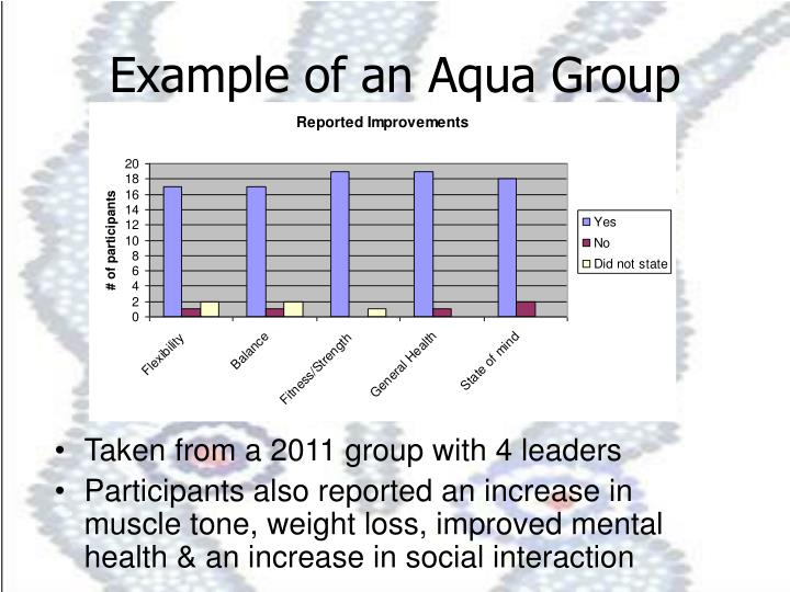 Example of an Aqua Group