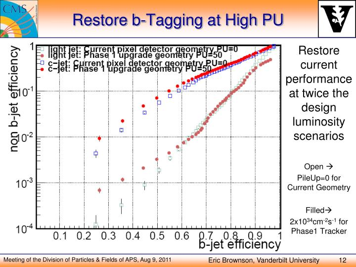 Restore b-Tagging at High PU