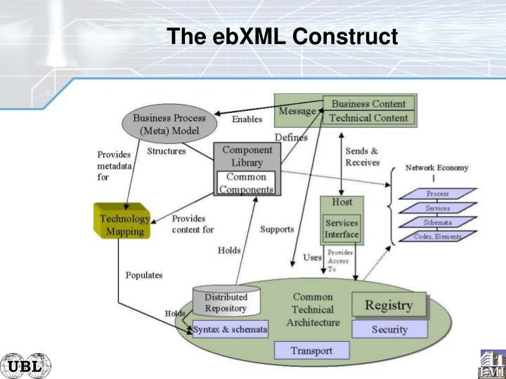 The ebXML Construct
