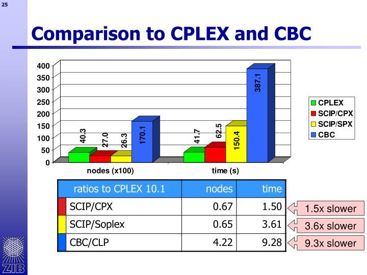 Comparison to CPLEX and CBC