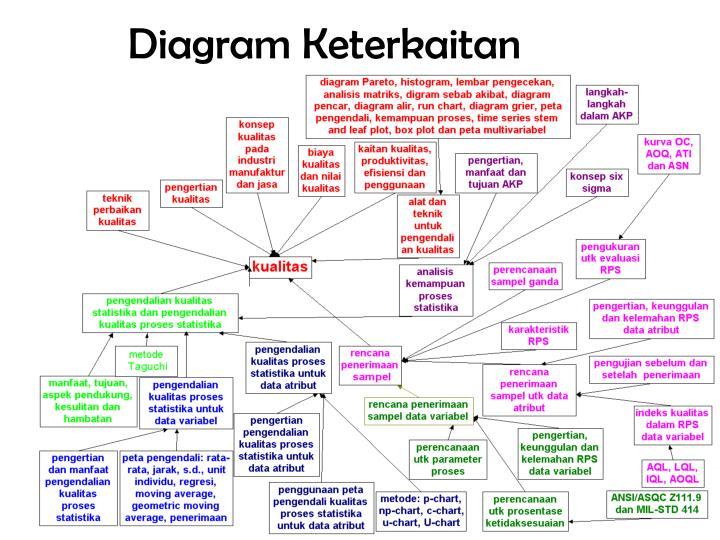 Diagram Keterkaitan