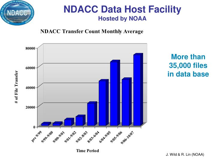 NDACC Data Host Facility
