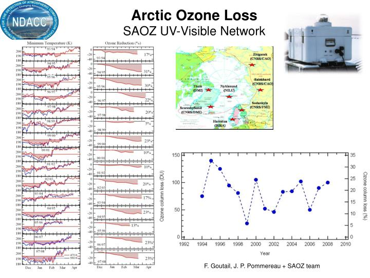 Arctic Ozone Loss