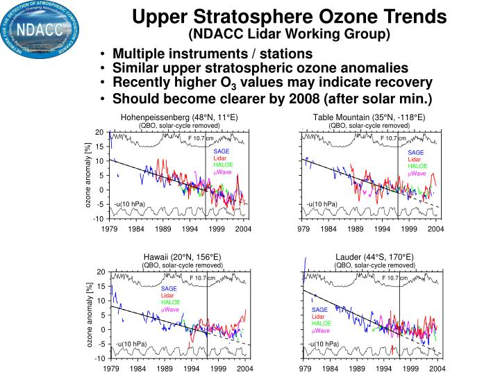 Upper Stratosphere Ozone Trends
