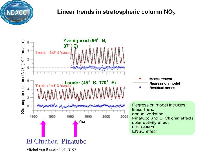 Linear trends in stratospheric column NO