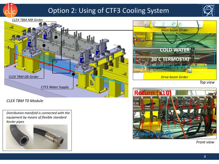 Option 2: Using of CTF3 Cooling System