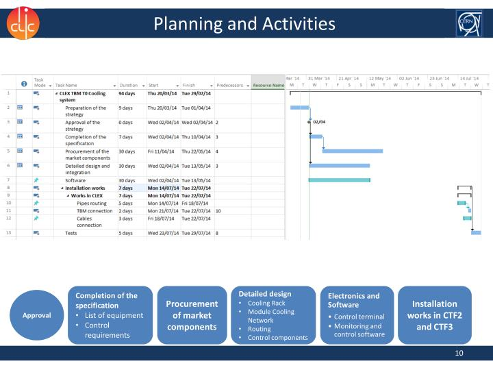 Planning and Activities