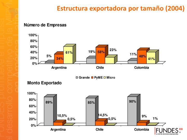 Estructura exportadora por tamaño (2004)