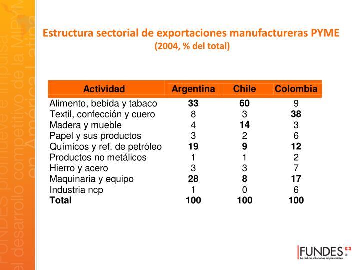 Estructura sectorial de exportaciones manufactureras PYME