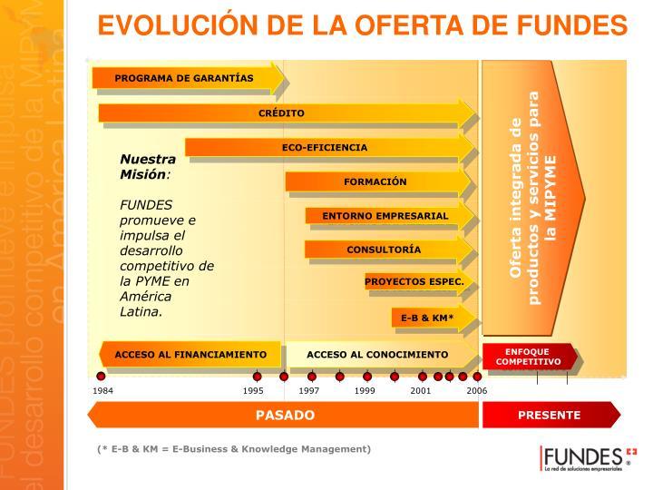 EVOLUCIÓN DE LA OFERTA DE FUNDES