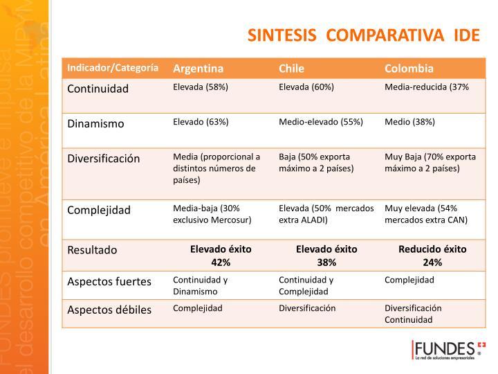 SINTESIS  COMPARATIVA  IDE