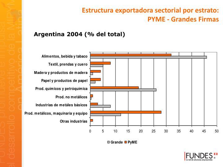 Estructura exportadora sectorial por estrato: