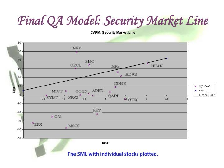 Final QA Model: Security Market Line