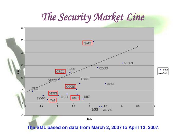 The Security Market Line