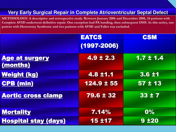 Very Early Surgical Repair in Complete Atrioventricular Septal Defect