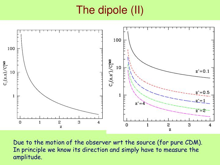 The dipole (II)