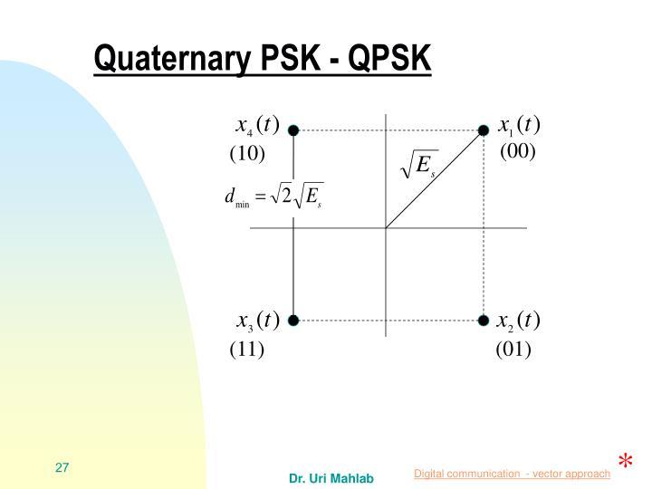 Quaternary PSK - QPSK