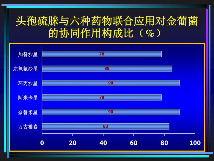 头孢硫脒与六种药物联合应用对金葡菌的协同作用构成比(