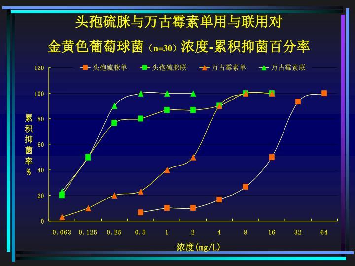 头孢硫脒与万古霉素单用与联用对