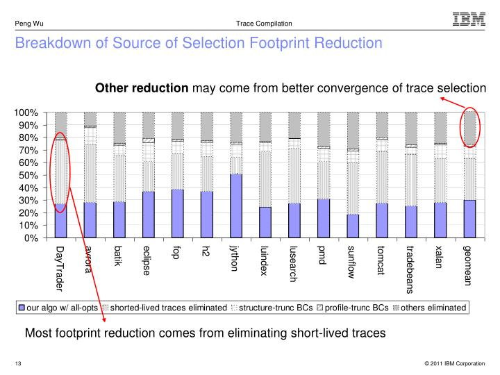 Breakdown of Source of Selection Footprint Reduction