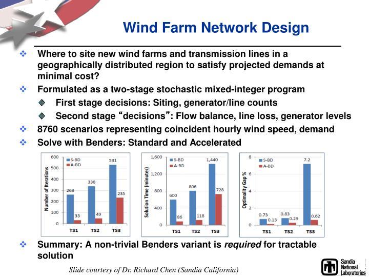 Wind Farm Network Design