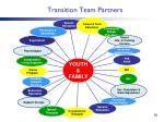 transition team partners