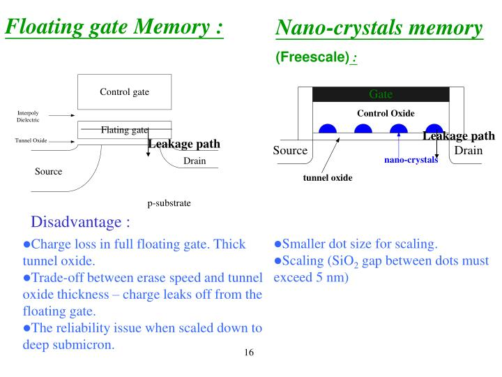 Floating gate Memory :