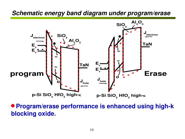 Schematic energy band diagram under program/erase