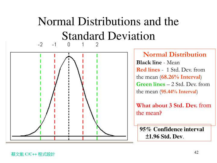 Normal Distributions and the Standard Deviation