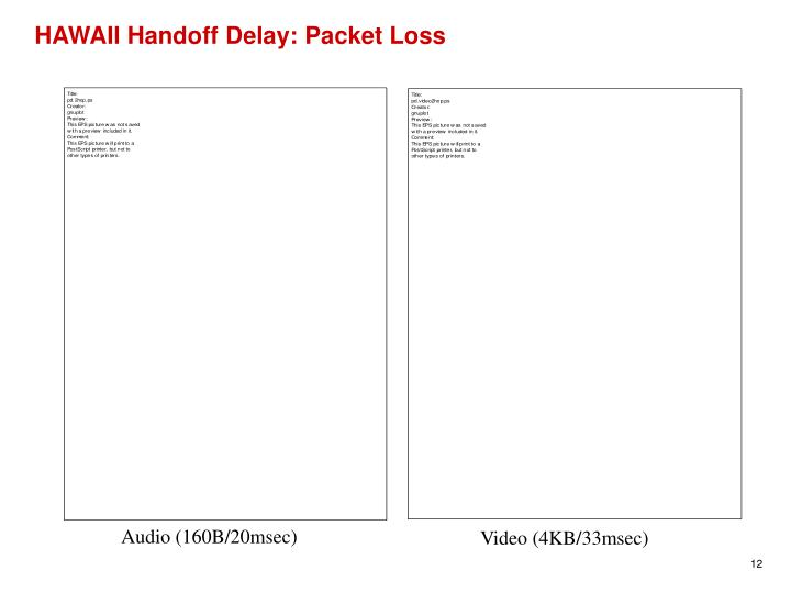 HAWAII Handoff Delay: Packet Loss