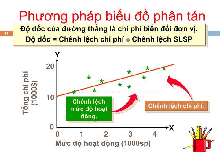 Phương pháp biểu đồ phân tán