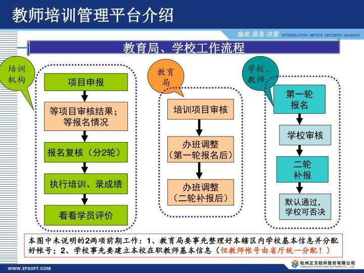 教师培训管理平台介绍
