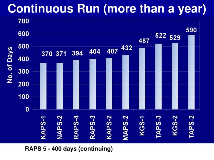 Continuous Run (more than a year)