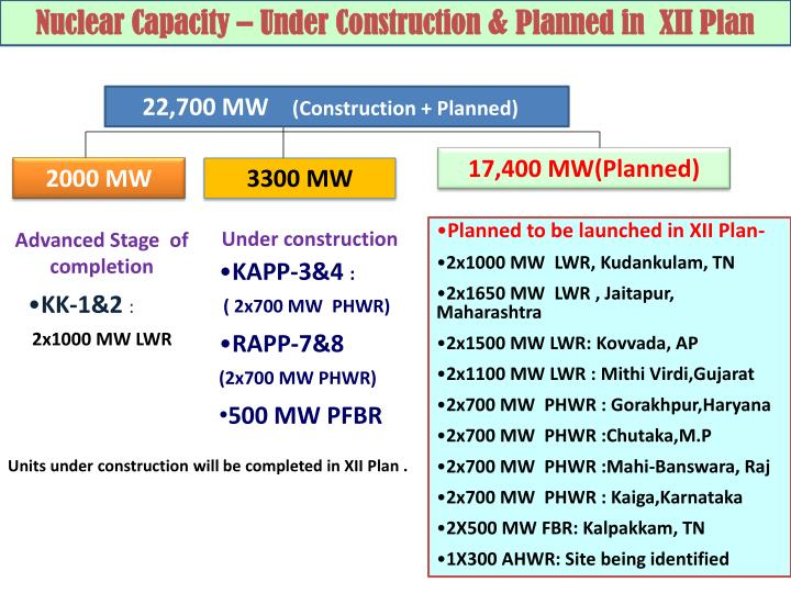 Nuclear Capacity – Under Construction & Planned in  XII Plan