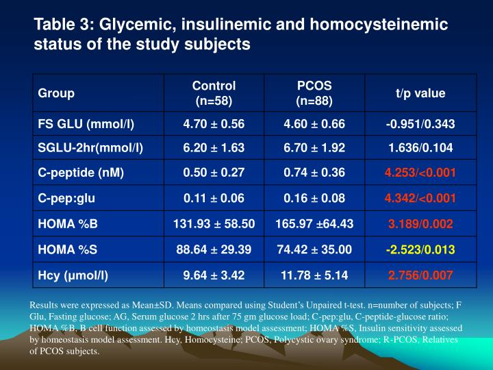 Table 3: Glycemic, insulinemic and homocysteinemic status of the study subjects
