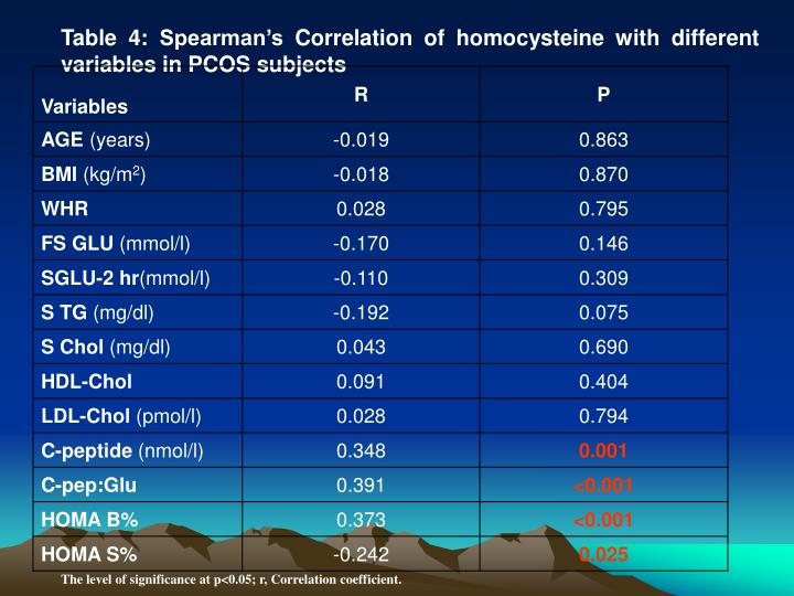 Table 4: Spearman's Correlation of homocysteine with different variables in PCOS subjects