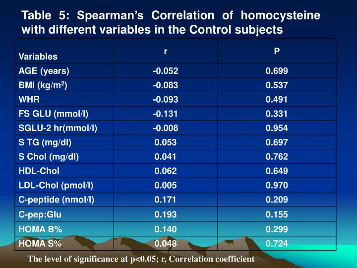 Table 5: Spearman's Correlation of homocysteine with different variables in the Control subjects
