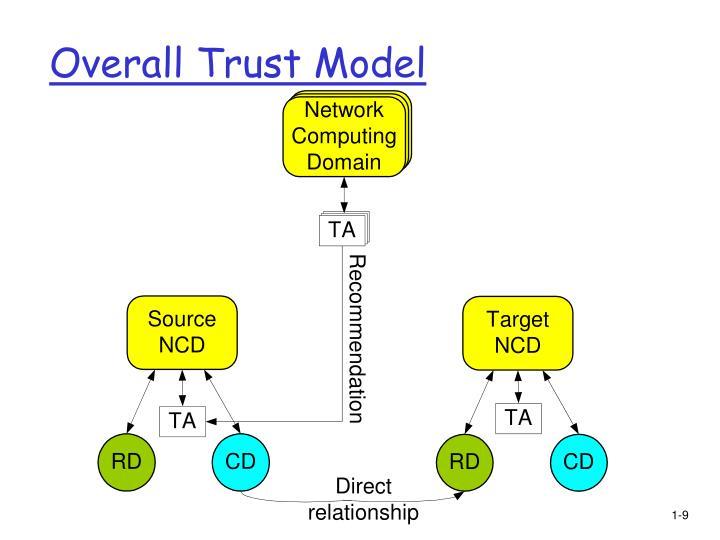 Overall Trust Model
