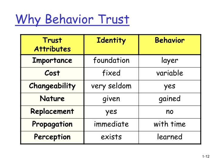Why Behavior Trust