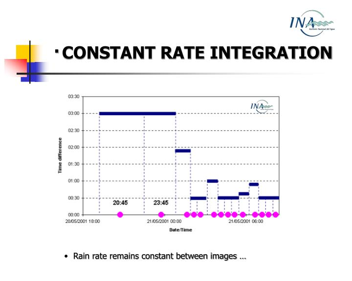 ·CONSTANT RATE INTEGRATION
