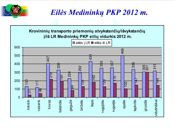 Eilės Medininkų PKP 2012 m.