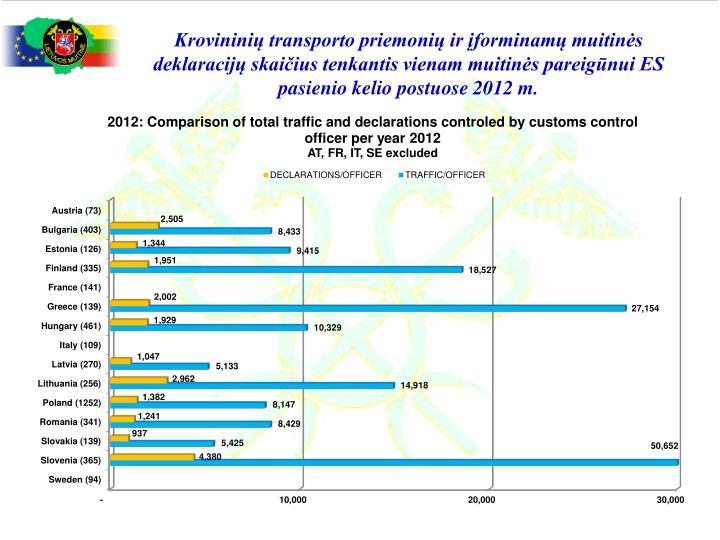 Krovininių transporto priemonių ir įforminamų muitinės deklaracijų skaičius tenkantis vienam muitinės pareigūnui ES pasienio kelio postuose 2012 m.