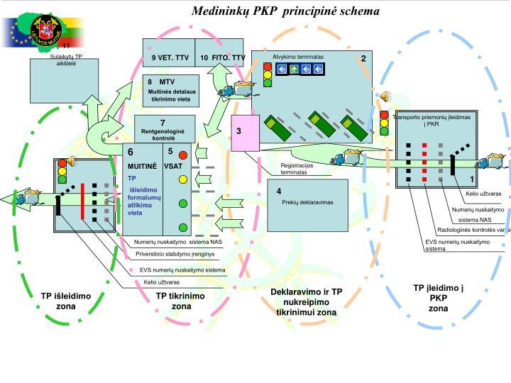 Medininkų PKP  principinė schema