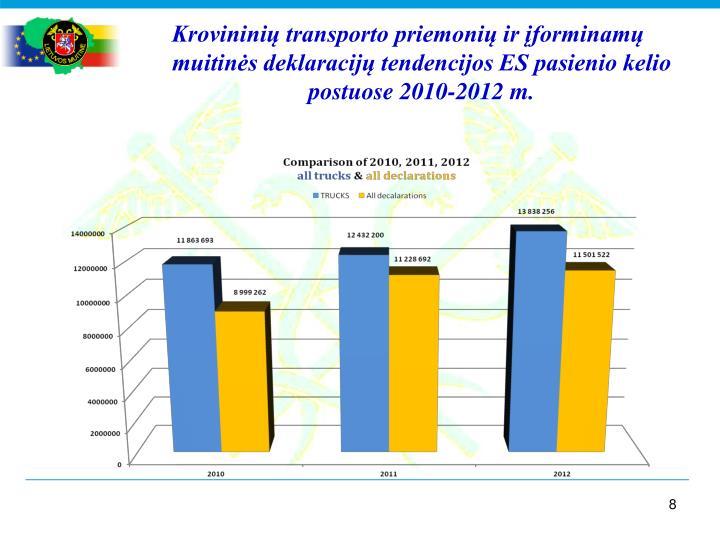 Krovininių transporto priemonių ir įforminamų muitinės deklaracijų tendencijos ES pasienio kelio postuose 2010-2012 m.