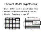 forward model hypothetical